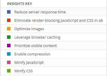 Google-PageSpeed-Insights-Need-For-Speed-Insights-Key