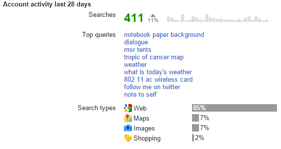 Search Activity Last 28 Days